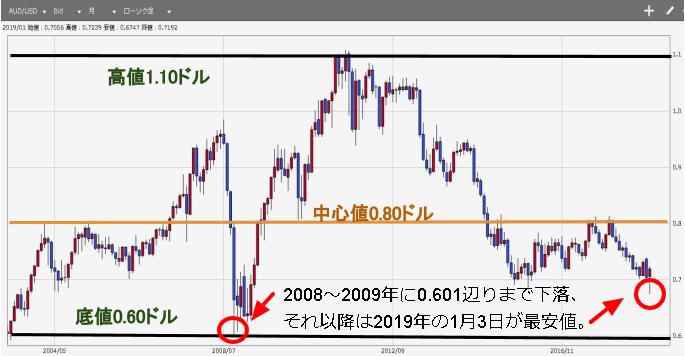 トラリピ AUD/USD