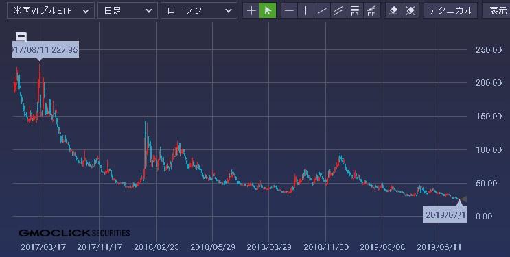 vix投資