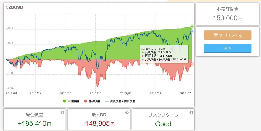 トライオートFX NZD/USD ビルダー
