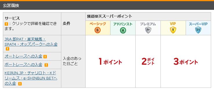 楽天銀行 ハッピープログラム
